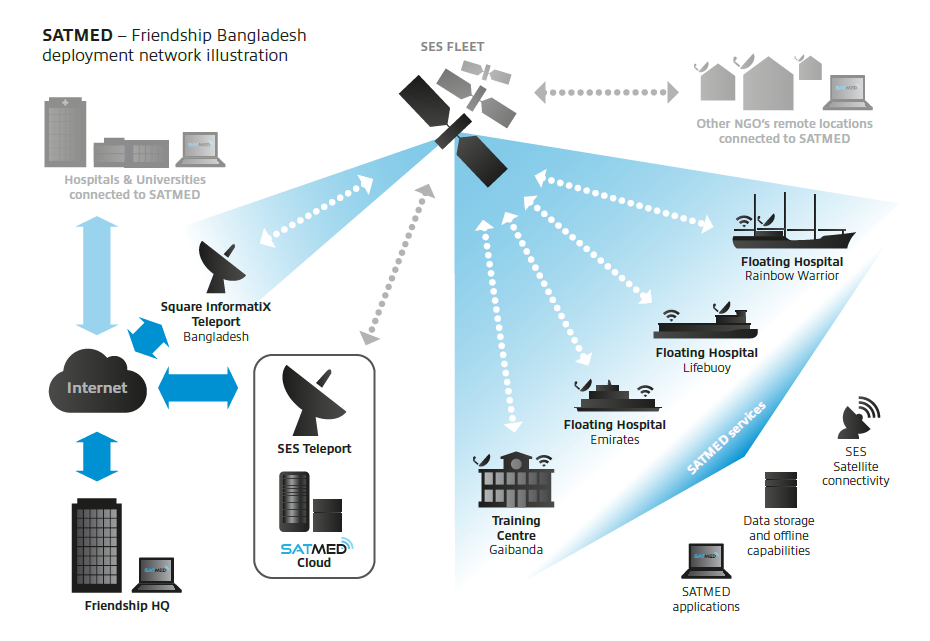 SATMED – Friendship Bangladesh deployment network illustration